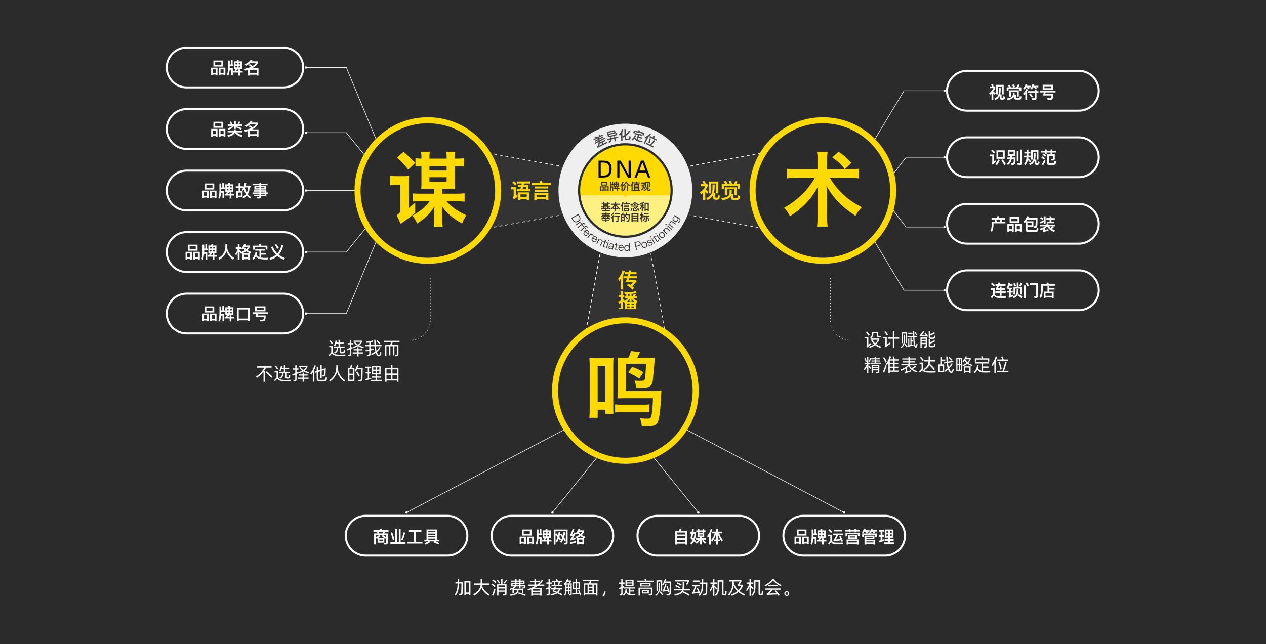 建立品牌的3大工具-懿木VI设计