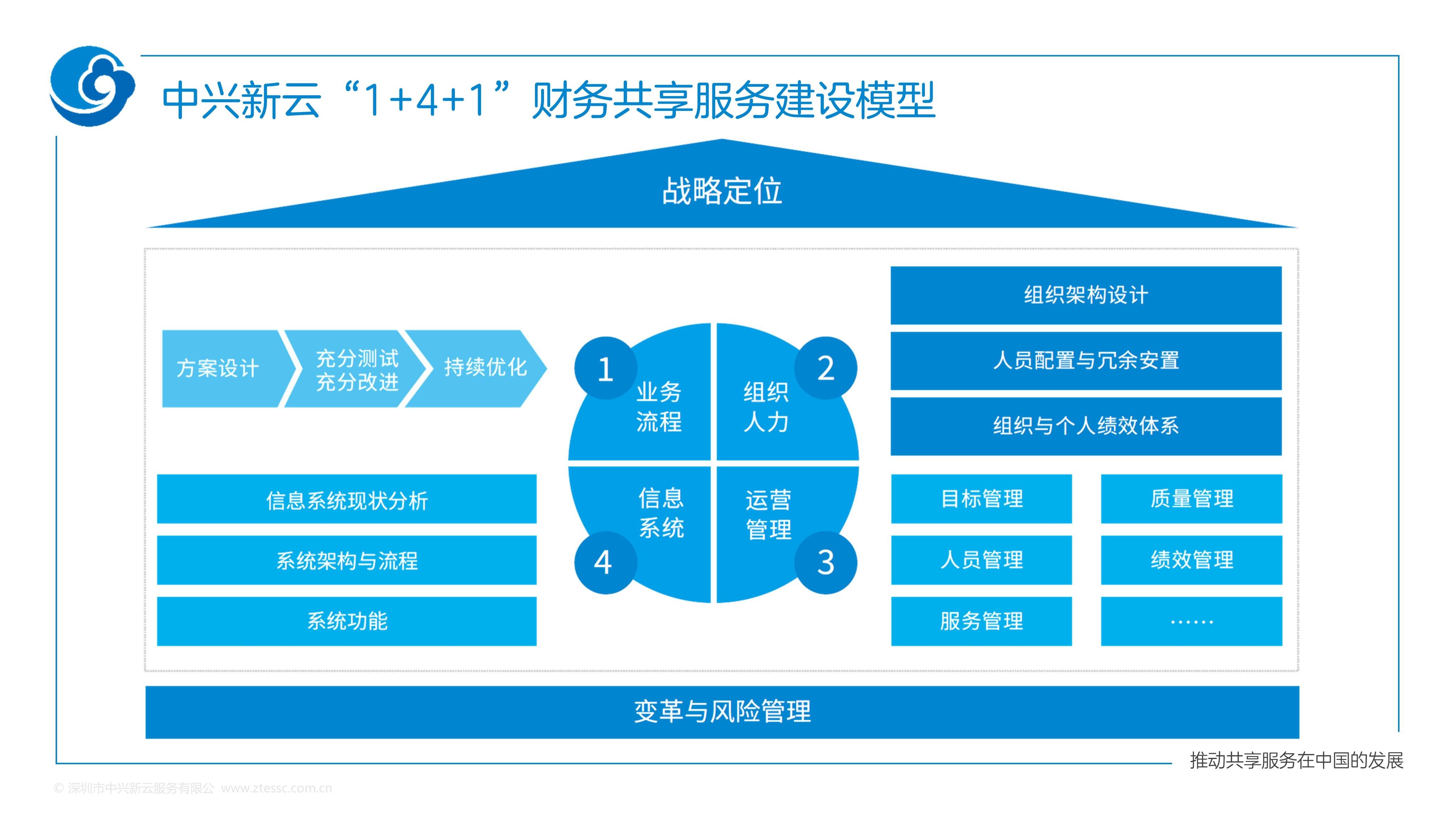 """""""1+4+1""""财务共享服务建设模型.jpg"""