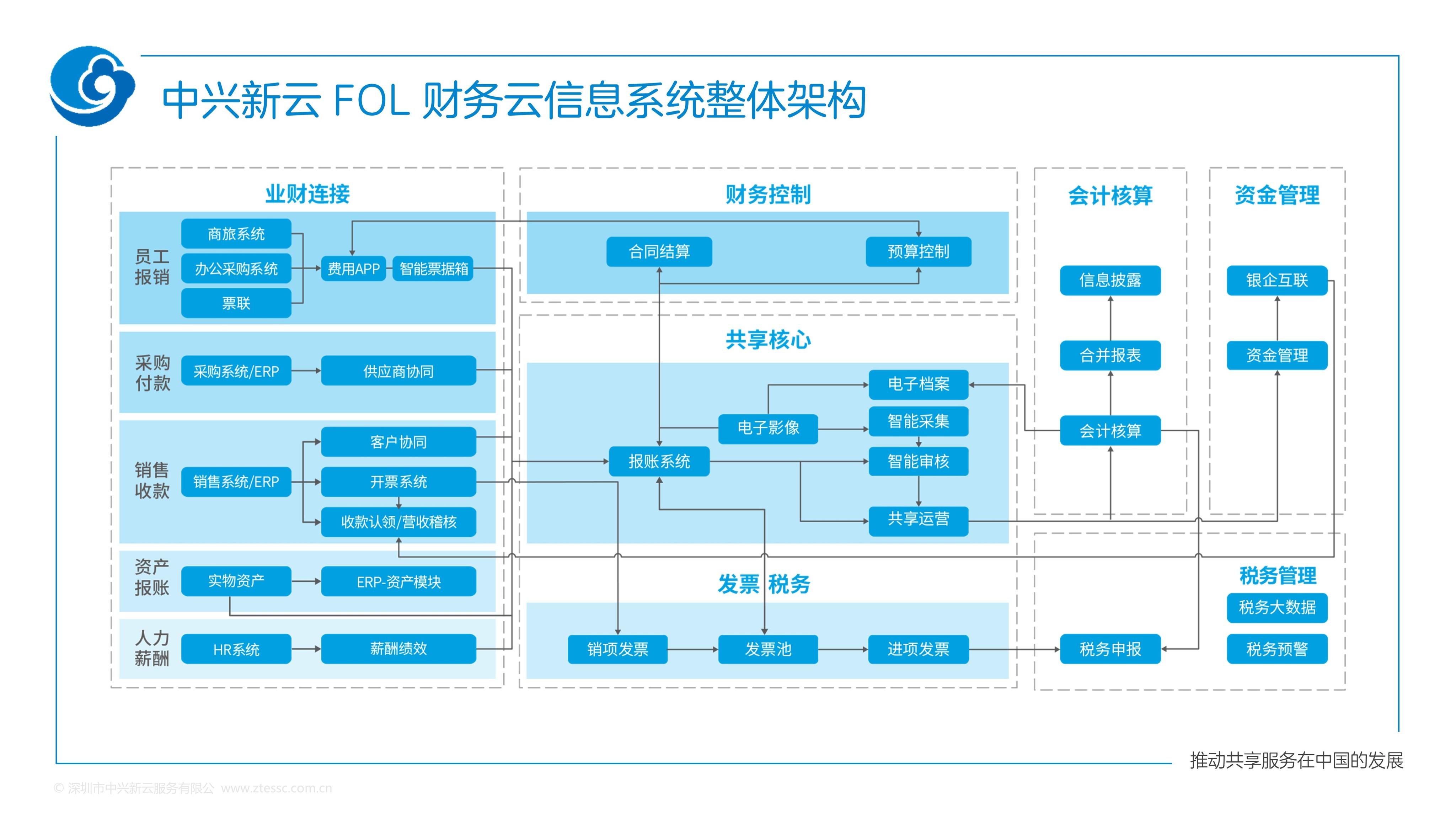 中兴新云 FOL 财务云信息系统整体架构.jpg