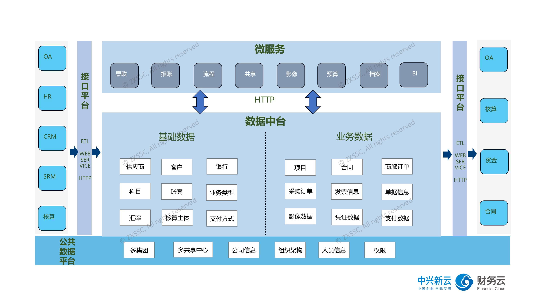 FOL微服务框架.jpg