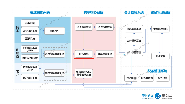 财务共享服务中心的核心系统.jpg