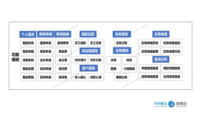 中兴新云报账系统十大功能模块.jpg