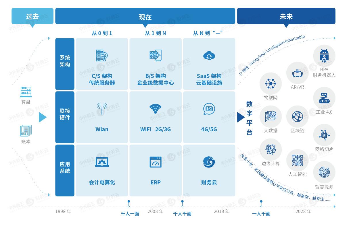 03:数字化转型--技术与财务的演变.jpg